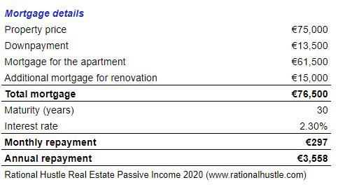 real estate passive income